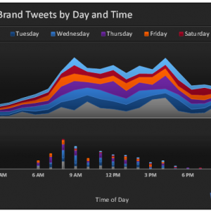 Mentions-by-Day-and-Time