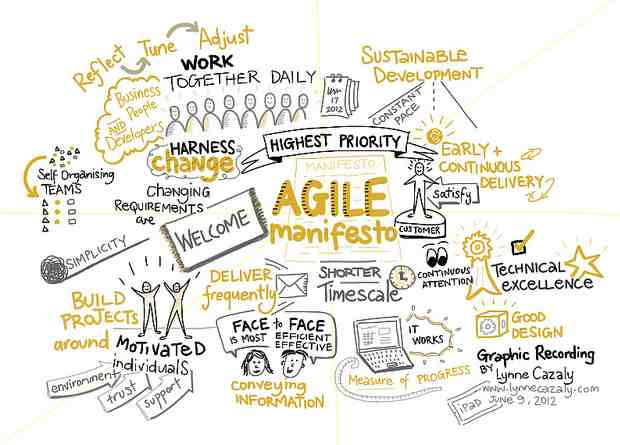 Manifesto for Agile Software Development