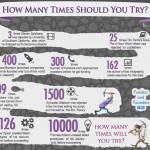 Count It: How Many Times These Business Leaders Tried Before They Succeeded