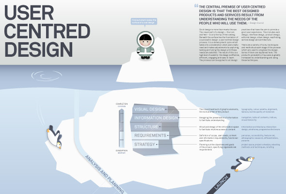 What Does a User-Centred Design Process Look Like?