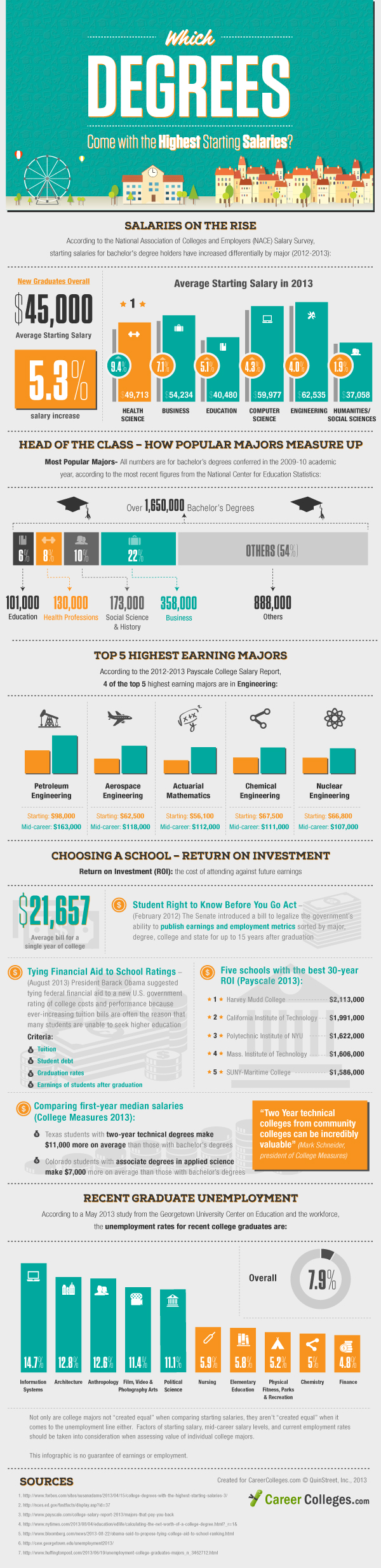 Which degrees come with the highest starting salaries? [infographic]