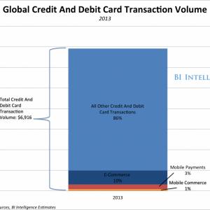 globalcreditanddebitcardvolume