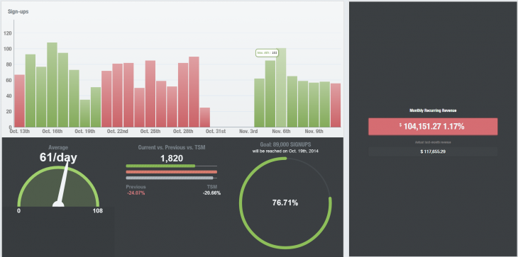 Running a SaaS startup? ChurnBee is a simple dashboard to track your growth