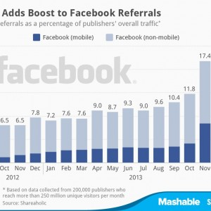 Facebook-Mobile-Traffic-Chart-2